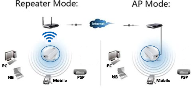 Signal Extender application